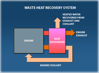 waste_heat_recovery